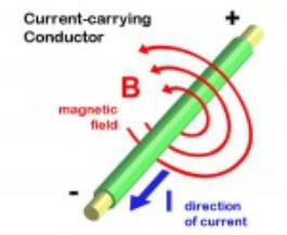 bewegung geladener teilchen im magnetfeld